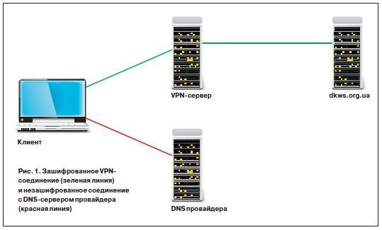 Принцип работы DNSCrypt