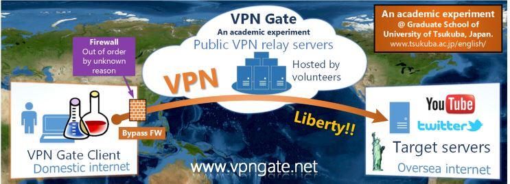 VPN-gate