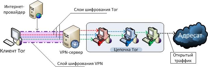 Как быть анонимным в сети. Часть 4