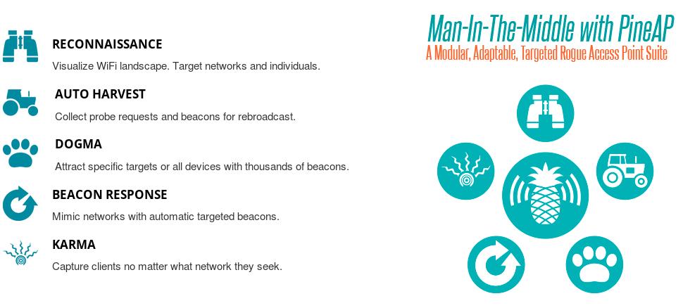 WiFi Pineapple — инструмент для взлома беспроводных сетей