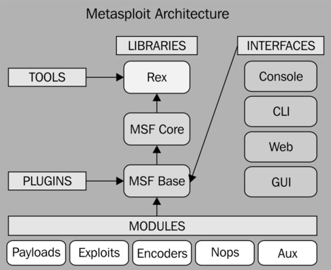 msf_arch