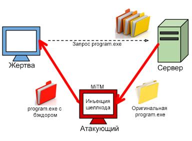 Схема работы BDFProxy