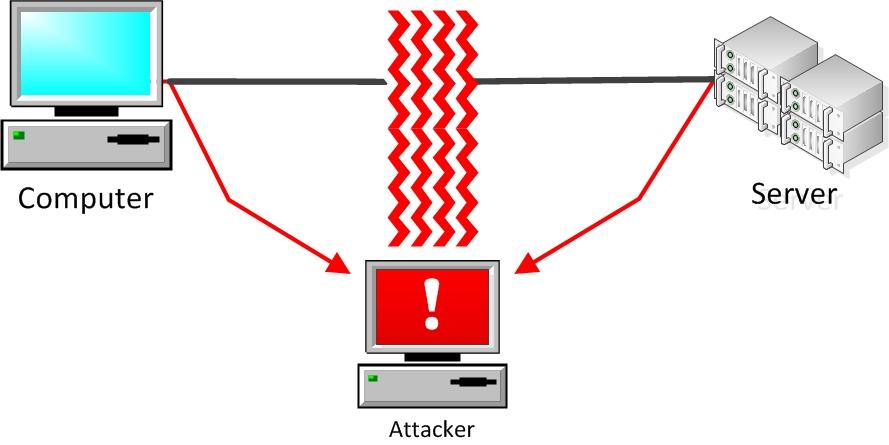 MITM атака с подменой трафика.