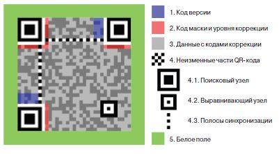 структура QR code