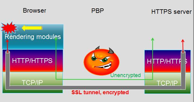 Атака  HTTPS с proxy