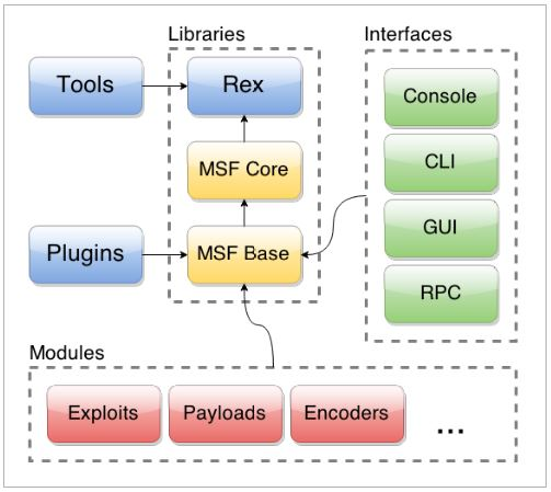 Структура Metasploit