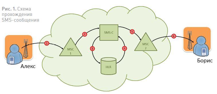 Схема прохождения SMS-сообщения