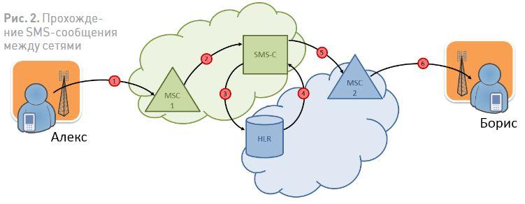 Прохождение SMS-сообщения между сетями