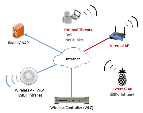 защита сети wifi. enterprise решения