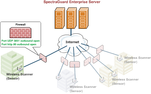 spectraguard - защита сети wifi