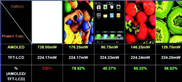 Сравнение энергопотребления экранов LCD и AMOLED в зависимо- сти от отображаемой картинки