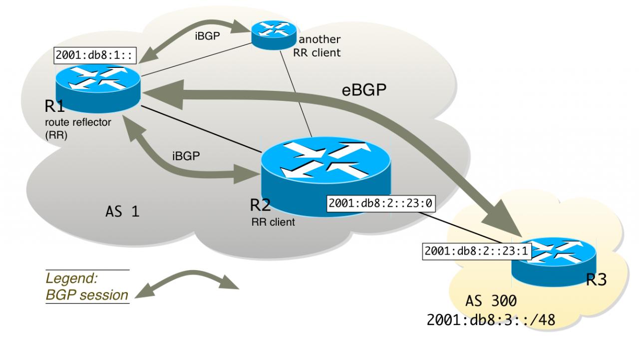 Как найти транзитные BGP маршрутизаторы в сети.