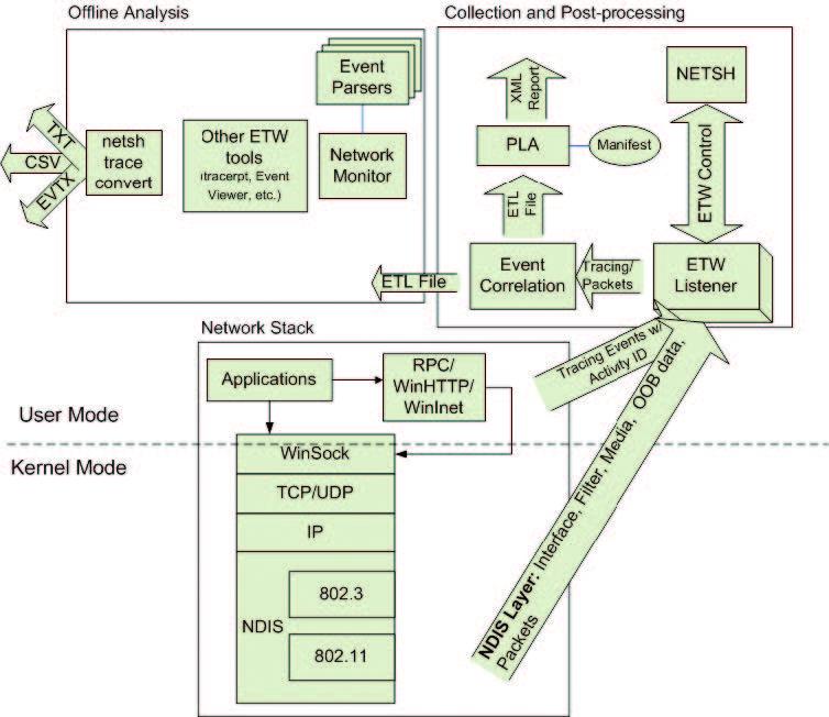 Архитектура трейсинга событий (взято с MSDN)