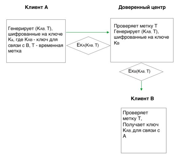 Схема работы протокола широкоротой лягушки