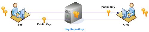 Основы криптографии. Как работает система открытых ключей.