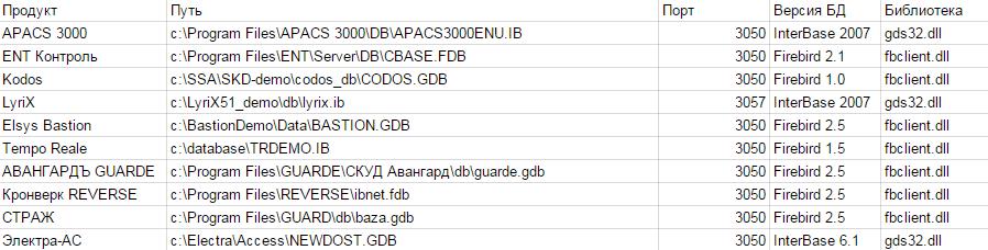 Рис. 2. Примеры путей к файлам баз данных для различных СКУД