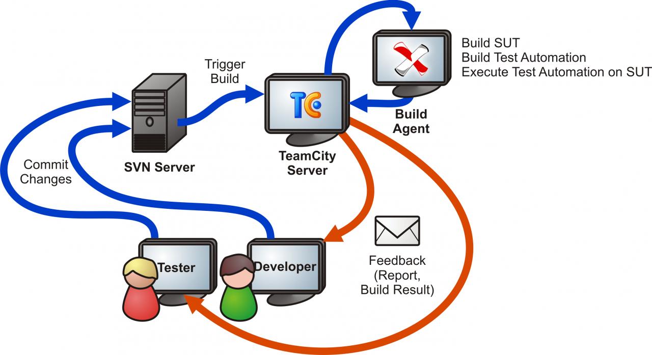 Взлом Teamcity. Обход отключенной регистрации пользователей.