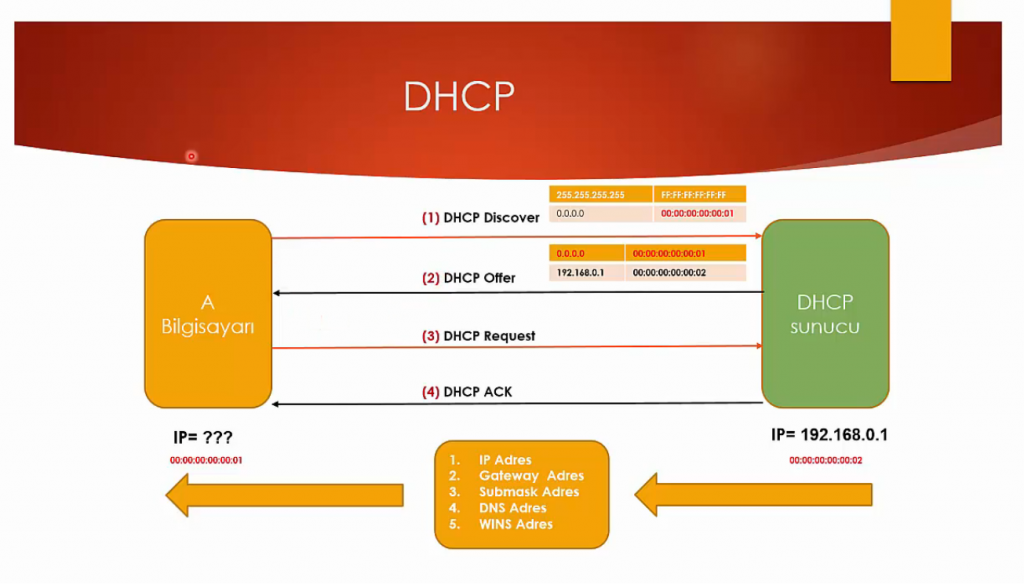 DOS АТАКА НА DHCP СЕРВЕР. DHCP STARVATION