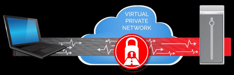 Как настроить  IPSec VPN для OS X и iOS