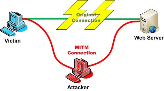 MITM атака на DHCP с помощью YERSINIA.