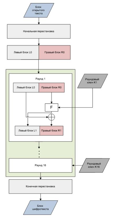 Уроки криптографии. Современные зарубежные шифры. Часть 4
