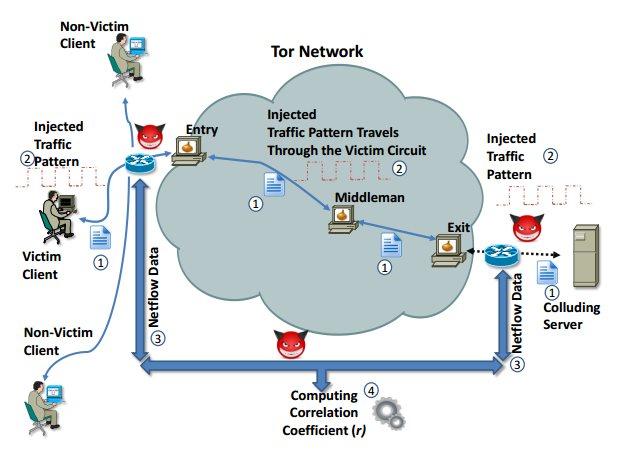деанонимизация сети TOR
