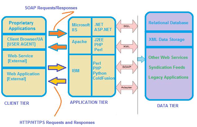 Что такое HPP (HTTP Parameter Pollution) атака? Уроки хакинга. Глава 3