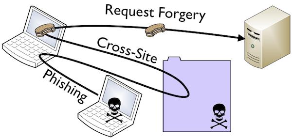 Использование на практике CSRF. Уроки хакинга. Глава 5.