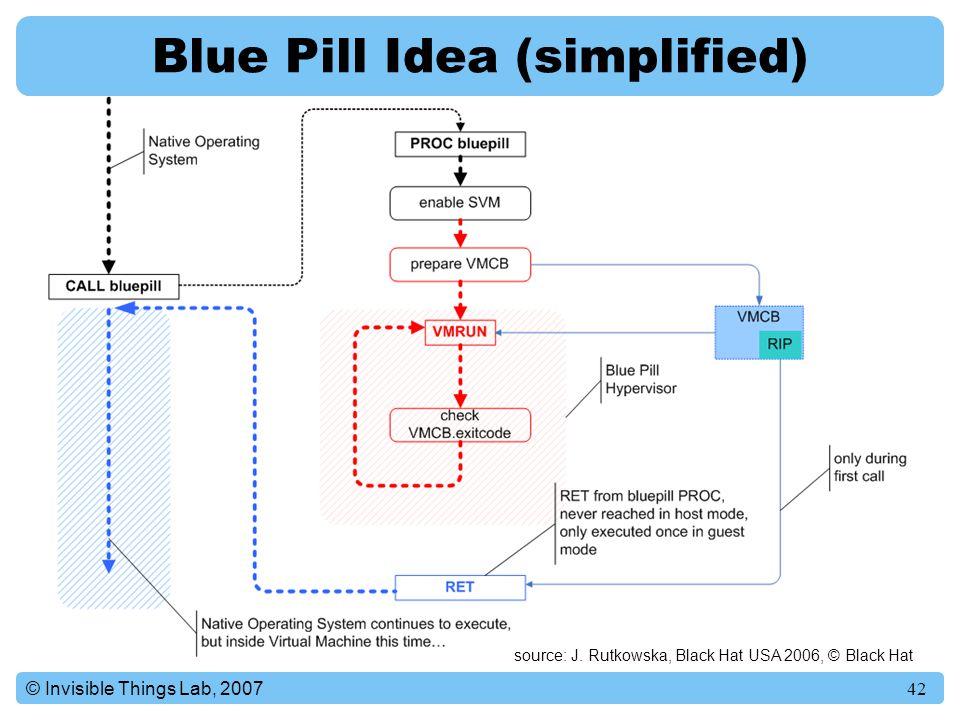 Как Blue Pill перехватывает управление