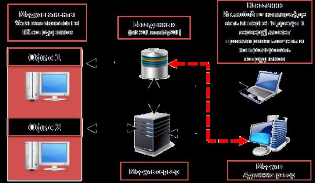 Структура системы Стахановец