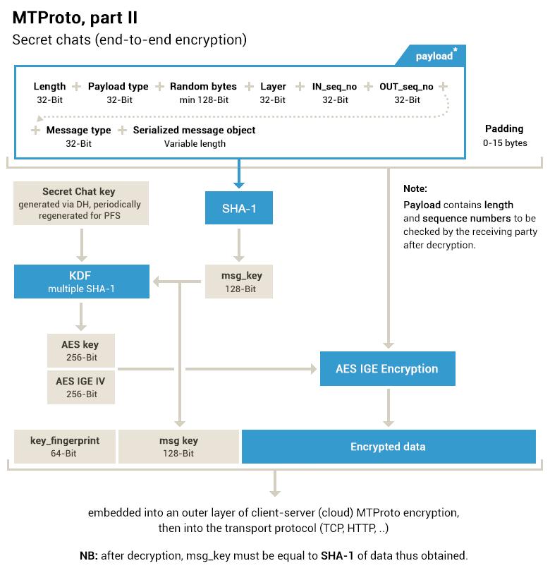 Схема шифрования в Telegram
