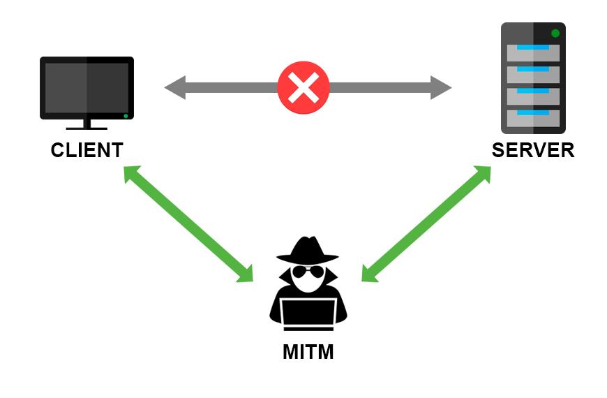 MITM атаки и SSL Strip