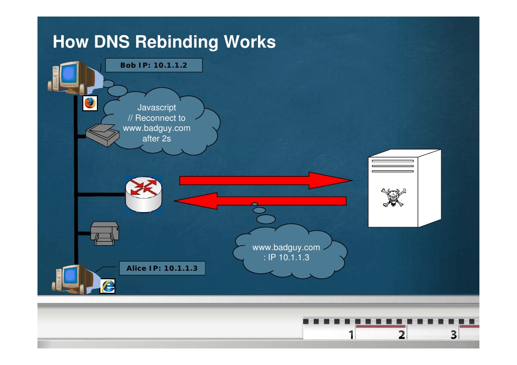 Картинки по запросу DNS rebinding