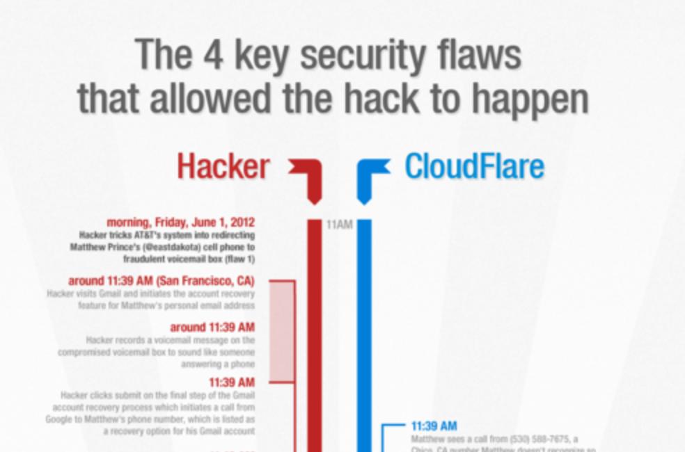 Картинки по запросу cloudflare hack