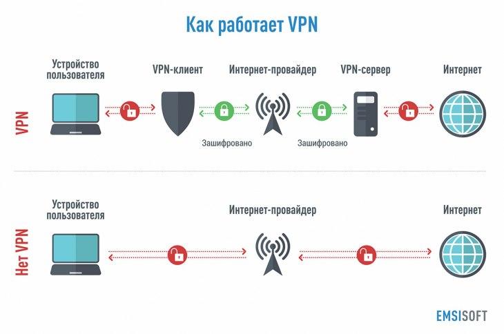 Анонимность в сети интернет — обзор и сравнение методов