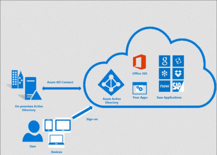 Схема синхронизации AzureAD Connect