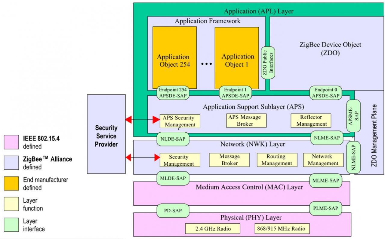 ZigBee Stack Architecture