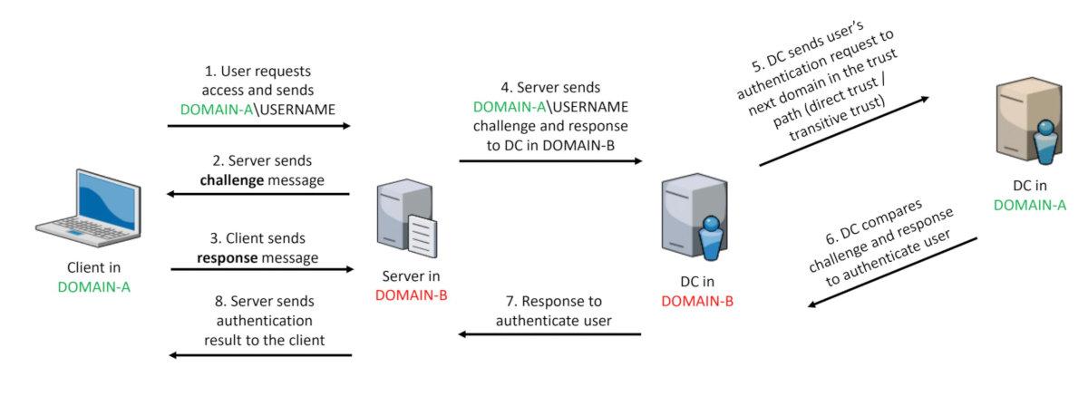 Схема аутентификации NTLM между доверенными доменами