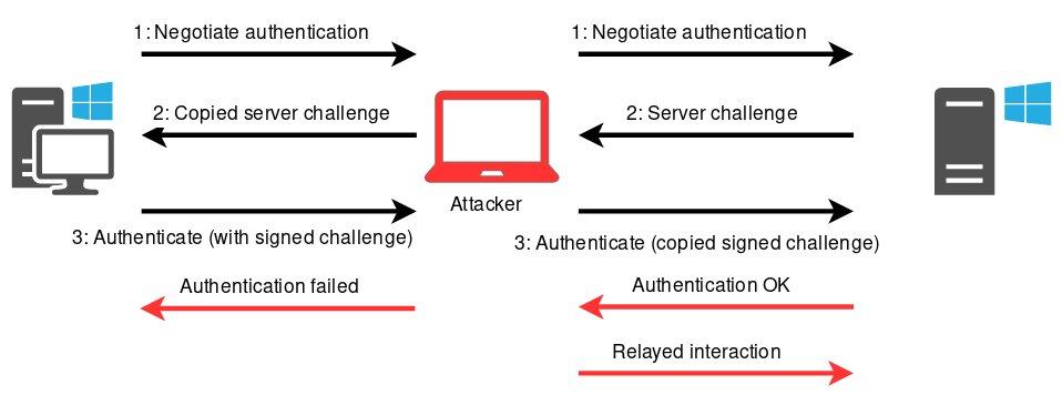 Схема relay-атаки