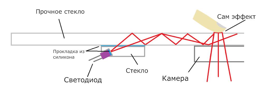 Схема работы оптического сканера
