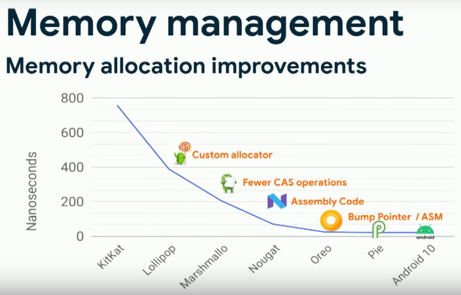 Оптимизация аллокатора объектов (Android 4.4 — Android 10)