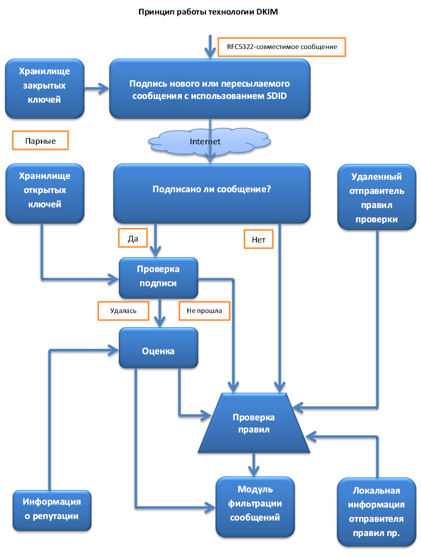 Схема работы DKIM