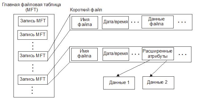 Файловая система NTFS поддерживает несколько потоков в рамках одного файла