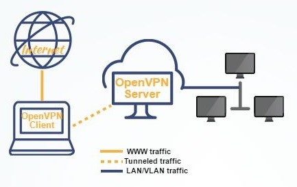 Настройка OpenVPN на Windows Server 2008/2012
