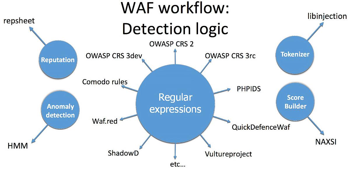 Наиболее популярные техники детекта вредоносной нагрузки в WAF