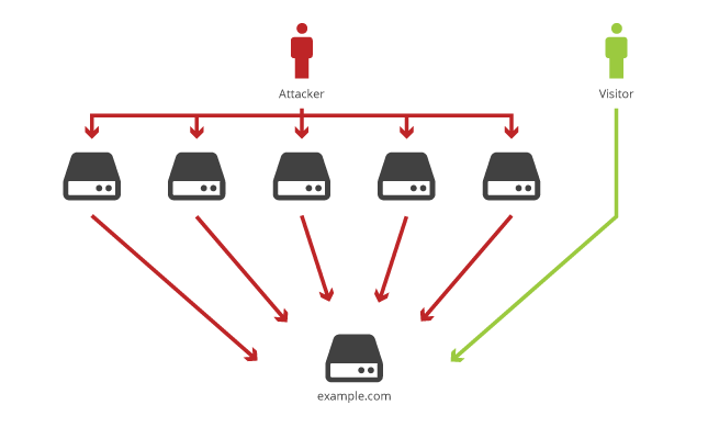 DDoS Prevention: Protecting The Origin