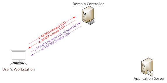Схема атаки Kerberoasting