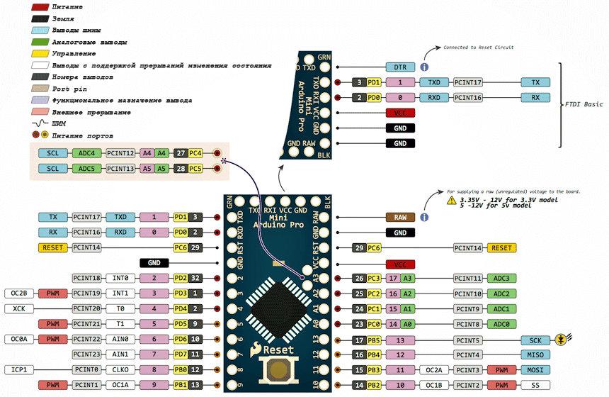 Назначение выводов Arduino Pro mini