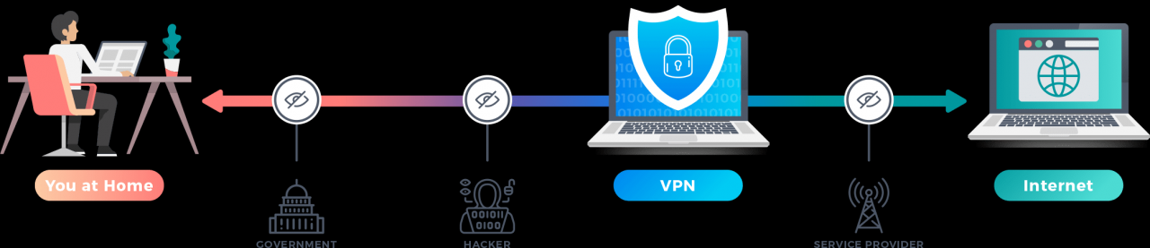 A 2020 Guide to VPNs |</p><a href=