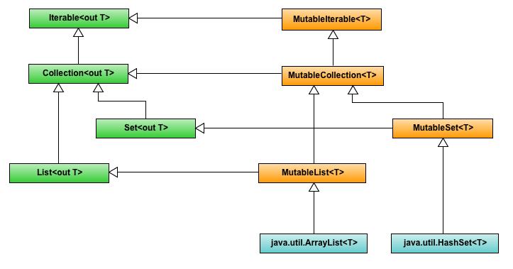 Иерархия коллекций Kotlin